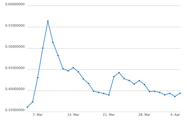 Der Namecoin Kurs im 30-Tage-Chart