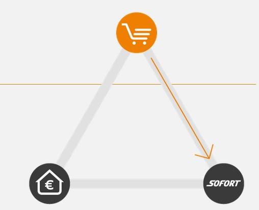 Einfach und unkompliziert in wenigen Schritten mit Sofort.com bezahlen